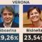 Comunali: passo indietro M5S, ai ballottaggi scontro centrodestra-centrosinistra. In Veneto secondo turno a Verona, Padova e Belluno